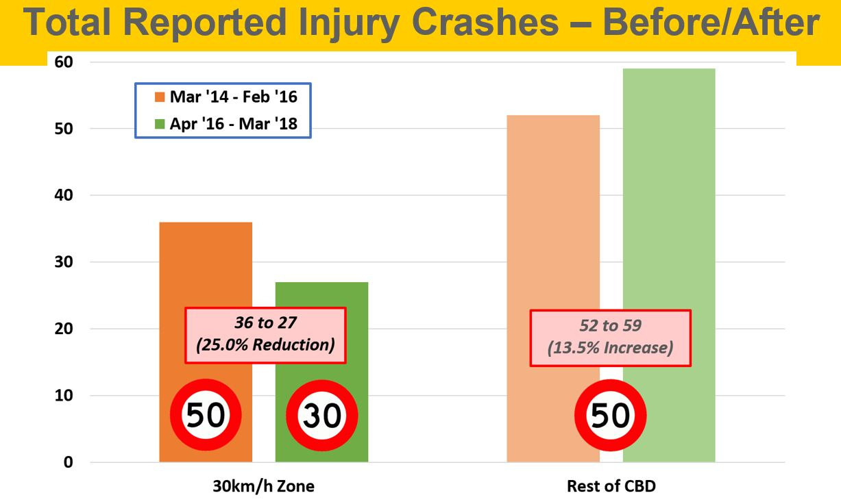 Injuries before/after 30kmh zone