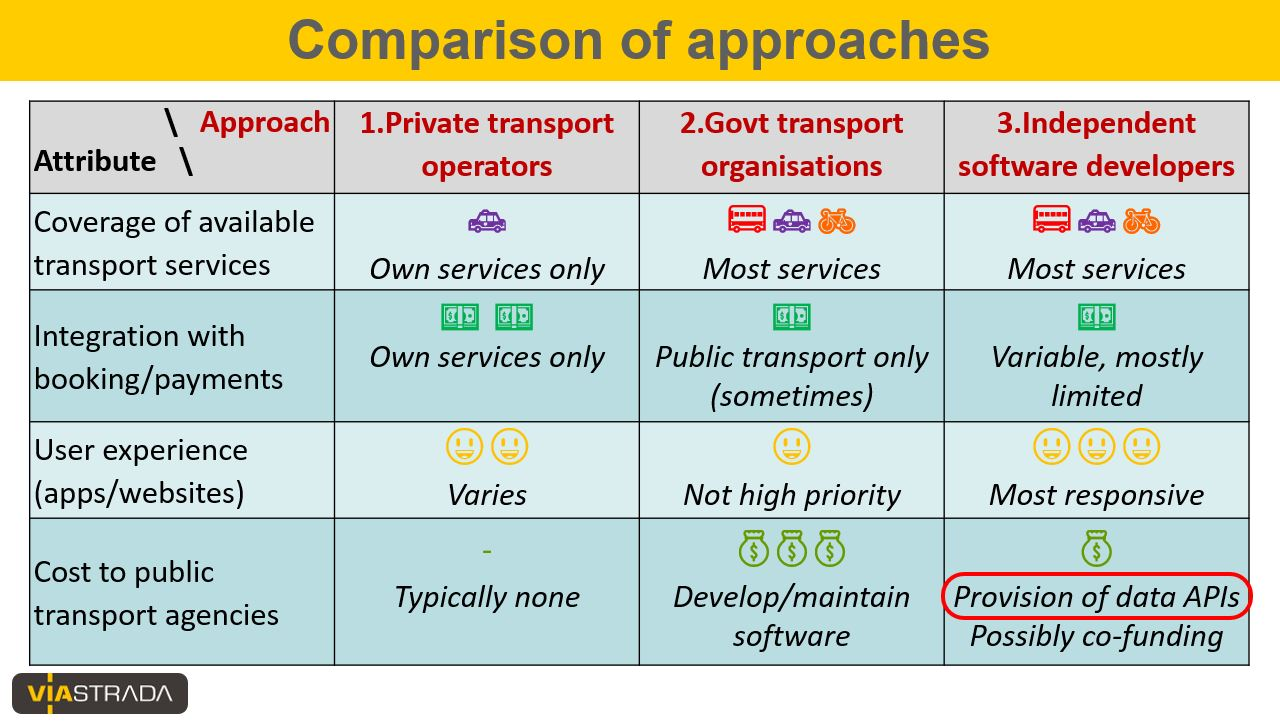 Comparison of MaaS options