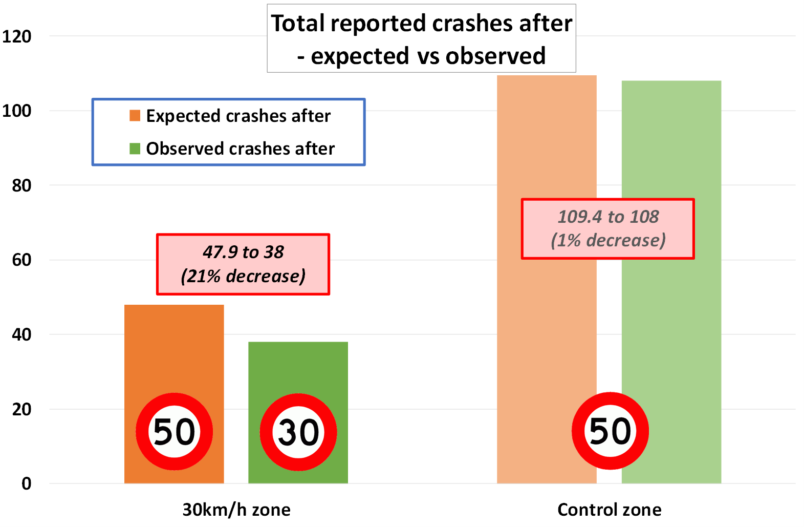 Plot of crash results