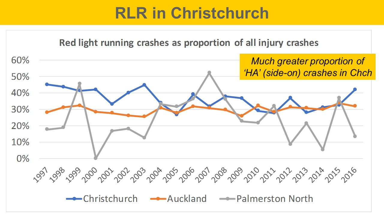 graph showing red light running propertions in Akld, Chch, and Palmy