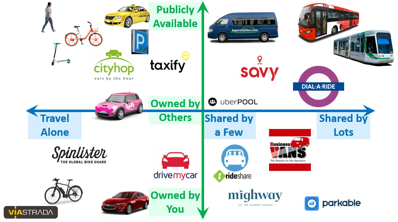 Transport service choices