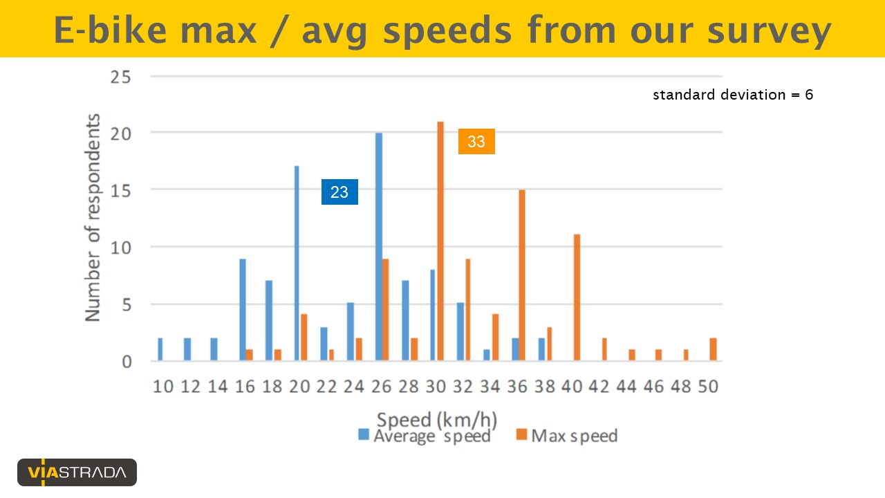 graph showing e-bike speed distribution